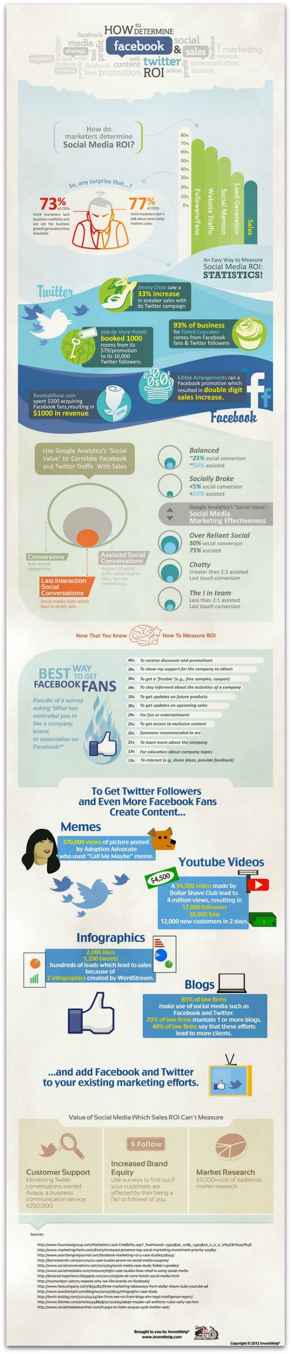 Infographie ROI Facebook Twitter