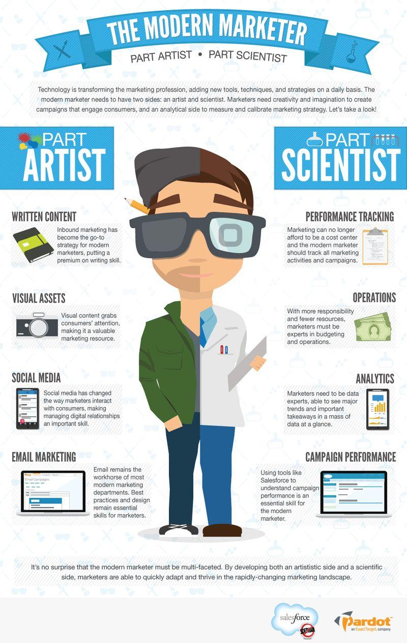 Infographie Marketeur moderne