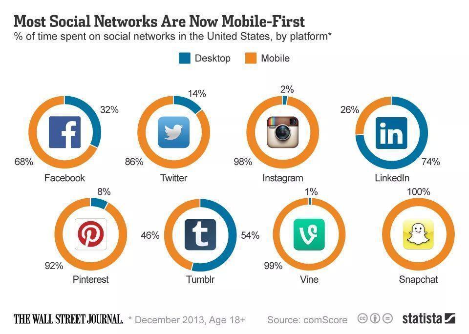 Infographie Réseaux sociaux Mobile