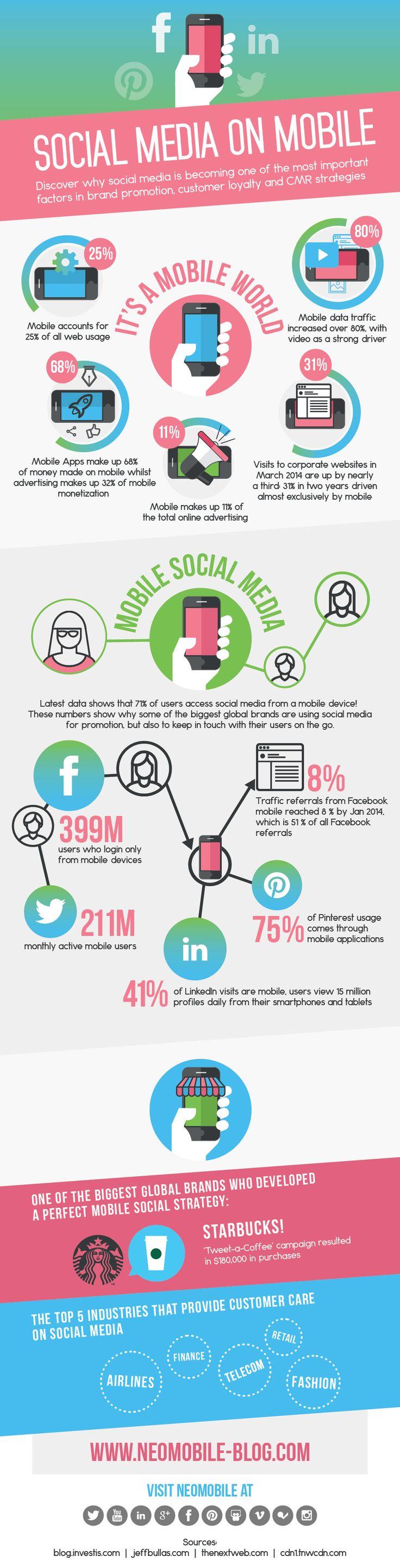 Infographie Mobile Réseaux Sociaux