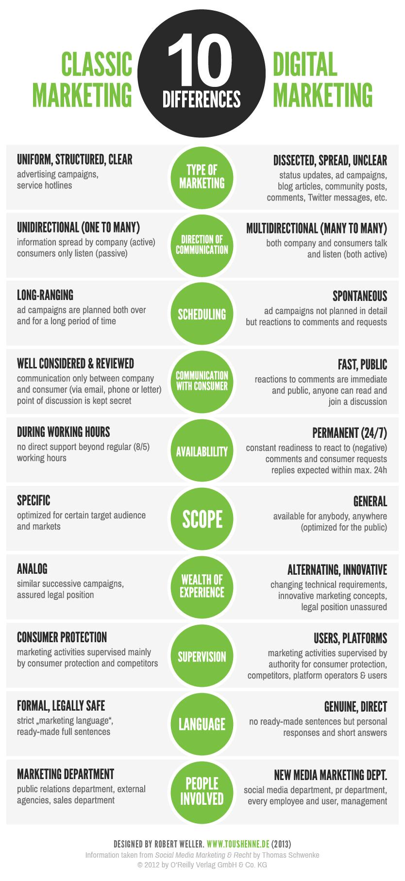 Marketing Traditionnel Différence Réseaux Sociaux Infographie