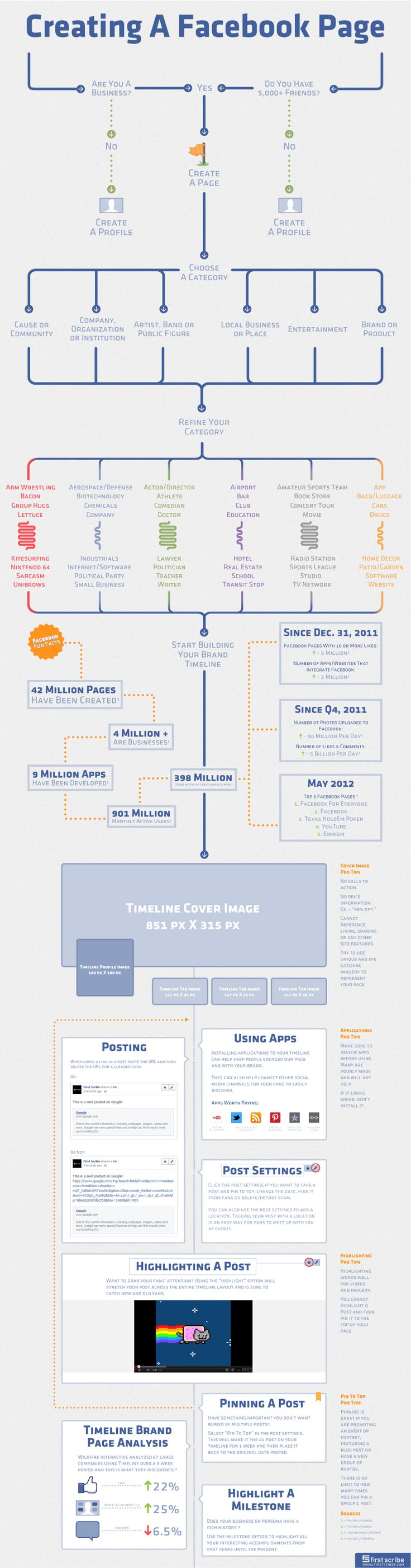 Tutoriel Création page Facebook Entreprise Infographie