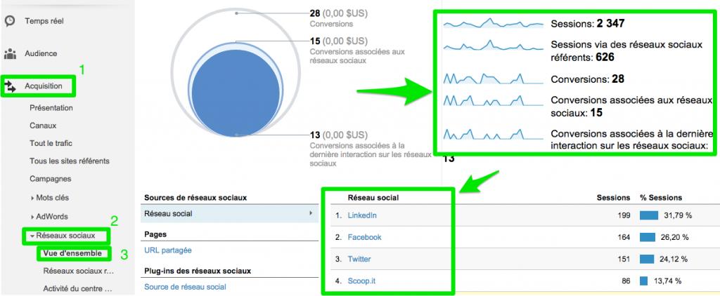 Google Analytics - Acquisition - Réseaux sociaux