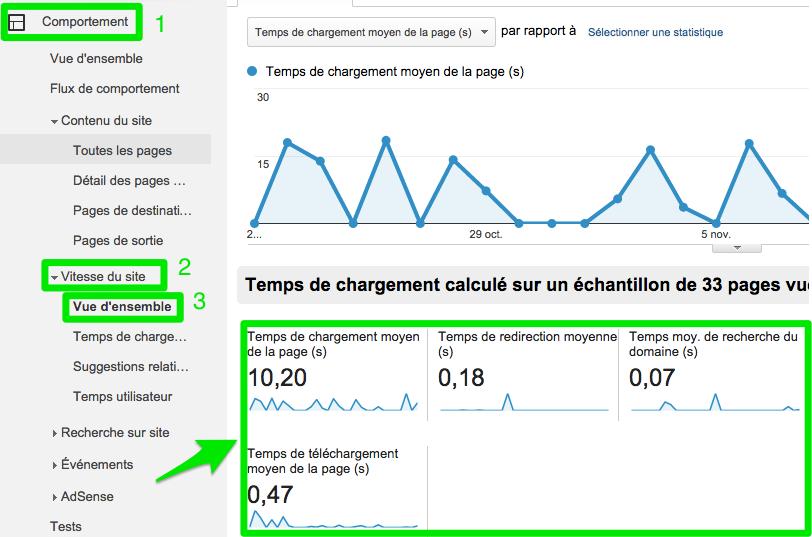 Google Analytics - Comportement - Vitesse du site