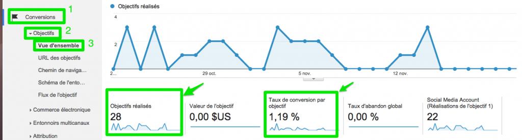 Google Analytics - Conversion - Objectifs
