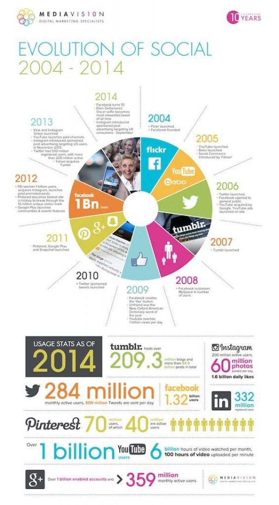 Infographie Evolution des réseaux sociaux 2004-2014