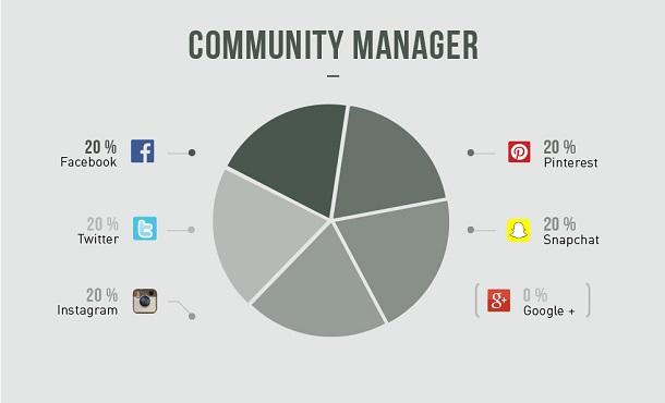 Google Plus inutile Infographie