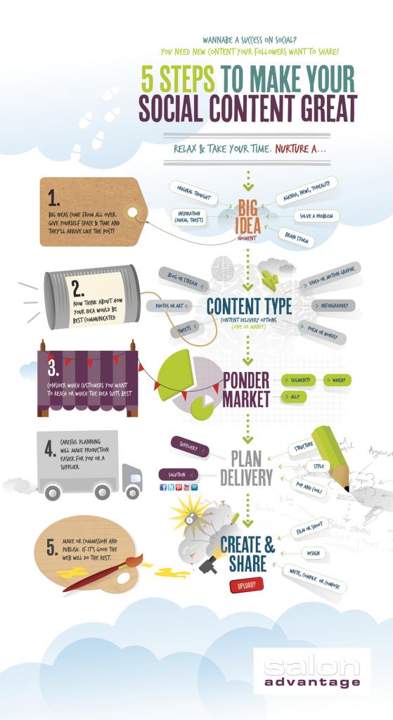 infographie contenu reseaux sociaux