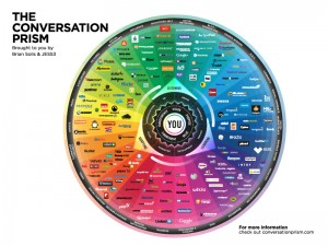 prism conversation