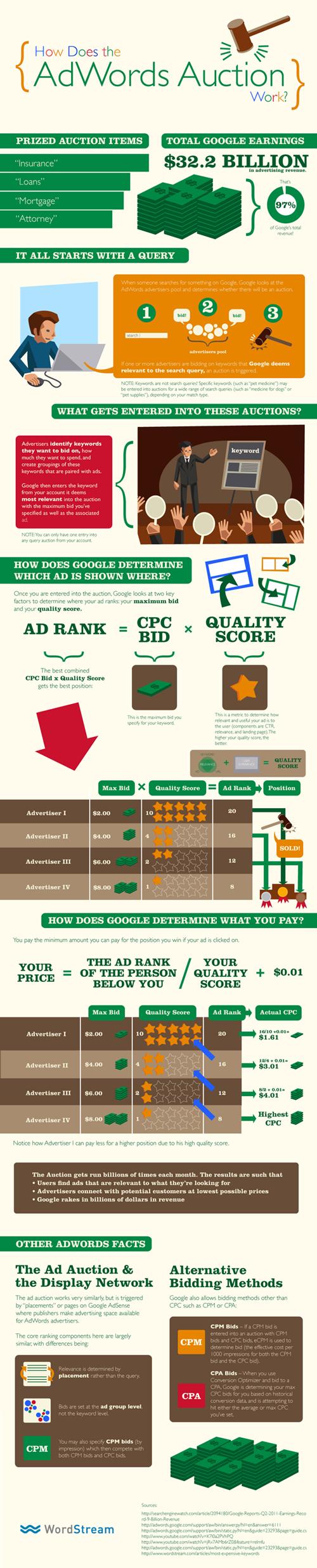 Google-Adwords-fonctionnement-Infographie-5
