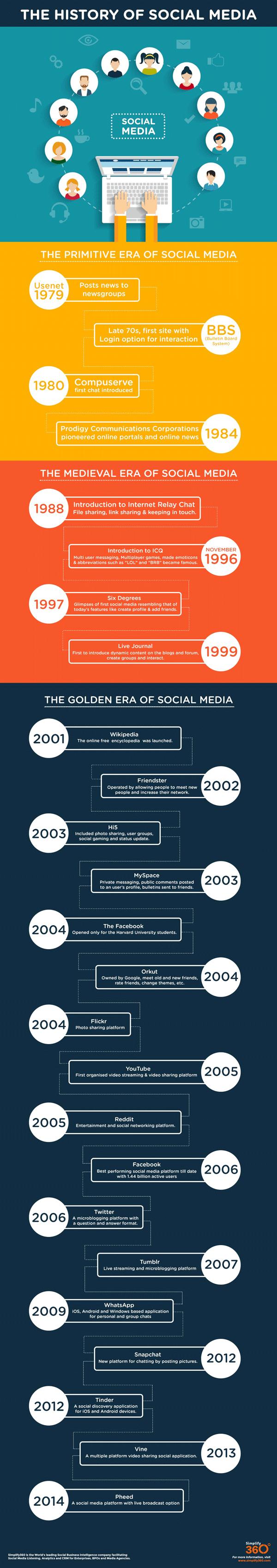 les 3  u00e9tapes de l u0026 39 histoire des r u00e9seaux sociaux en infographie