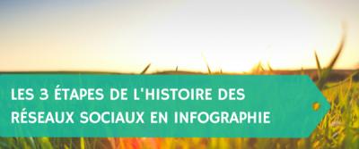 Les 3 étapes de l'Histoire des réseaux sociaux en infographie