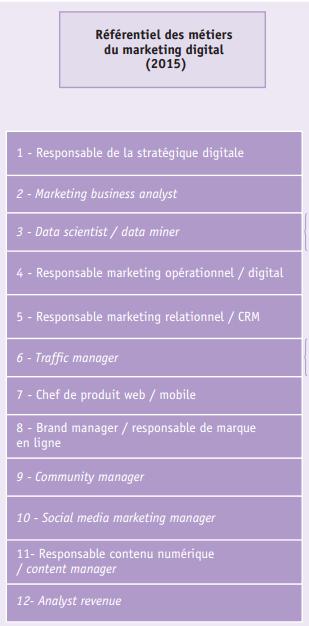 Metiers marketing digital figure 2