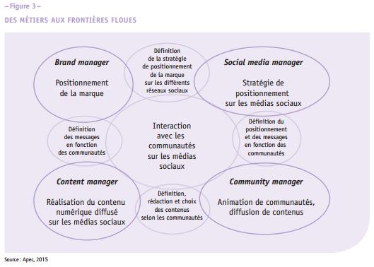 Metiers marketing digital figure