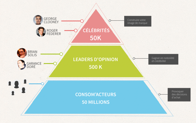 Pyramide influenceurs Suisse