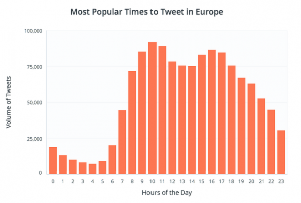 Heure populaire tweets-europe