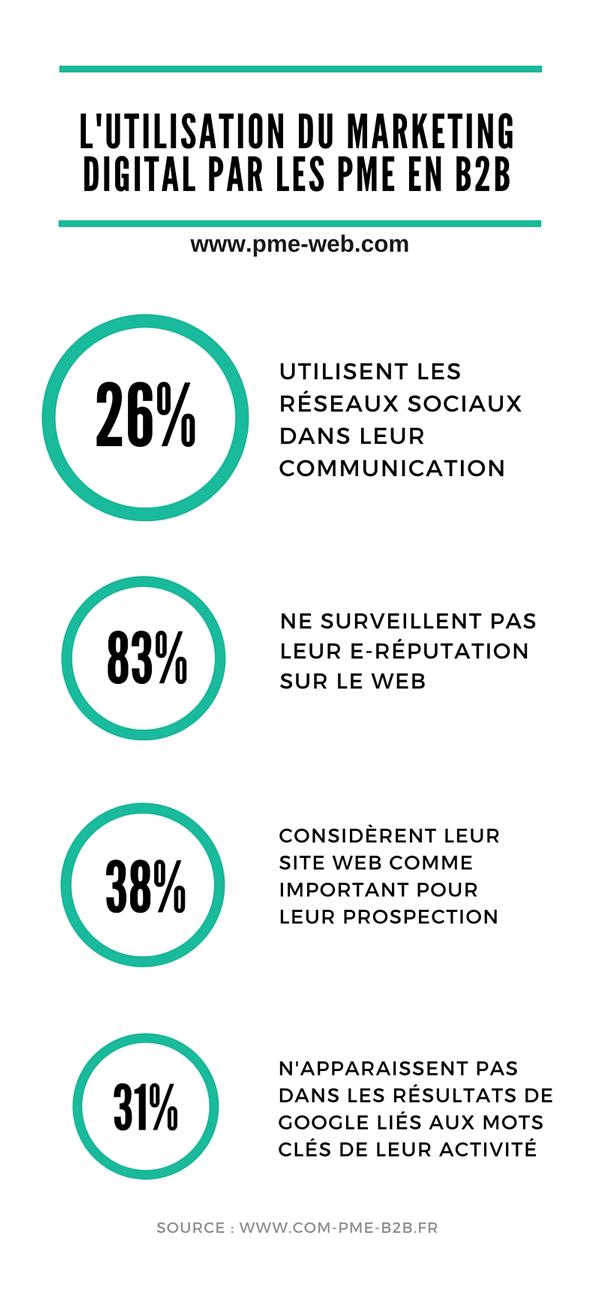Infographie-Marketing-Digital-PME-B2B