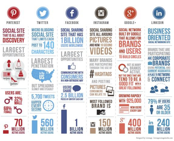 stats réseaux sociaux