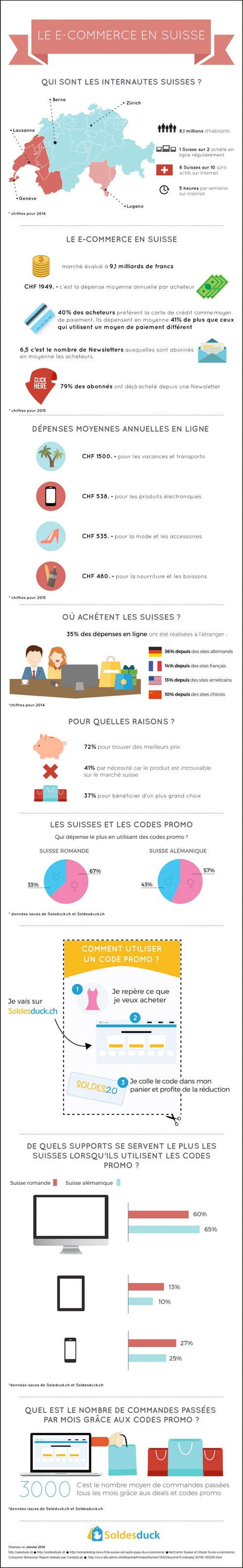 Statistiques ecommerce Suisse Infographie