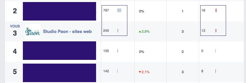 Comparatif des performances des pages Facebook de confrères et Studio Paon sites web