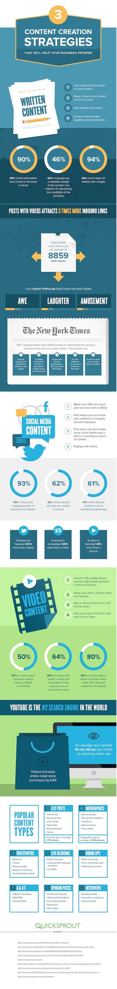 Infographie Content Marketing strategie