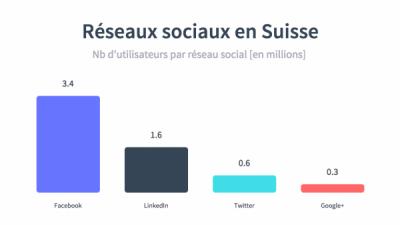 Le nombre d'utilisateurs par réseau social en Suisse [Infographie]