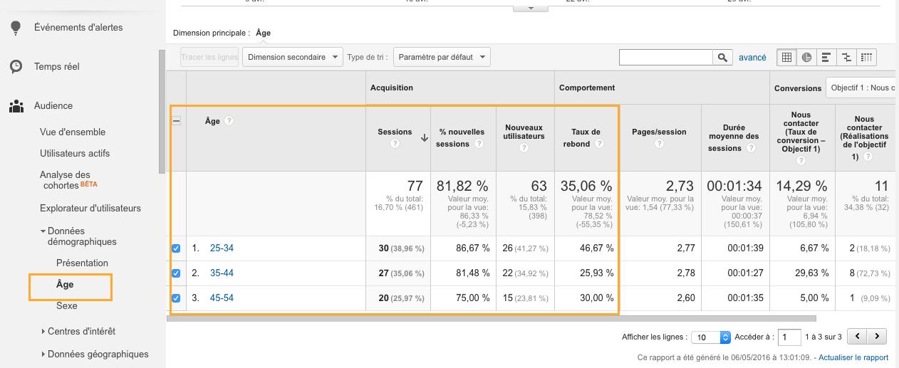 age google analytics données