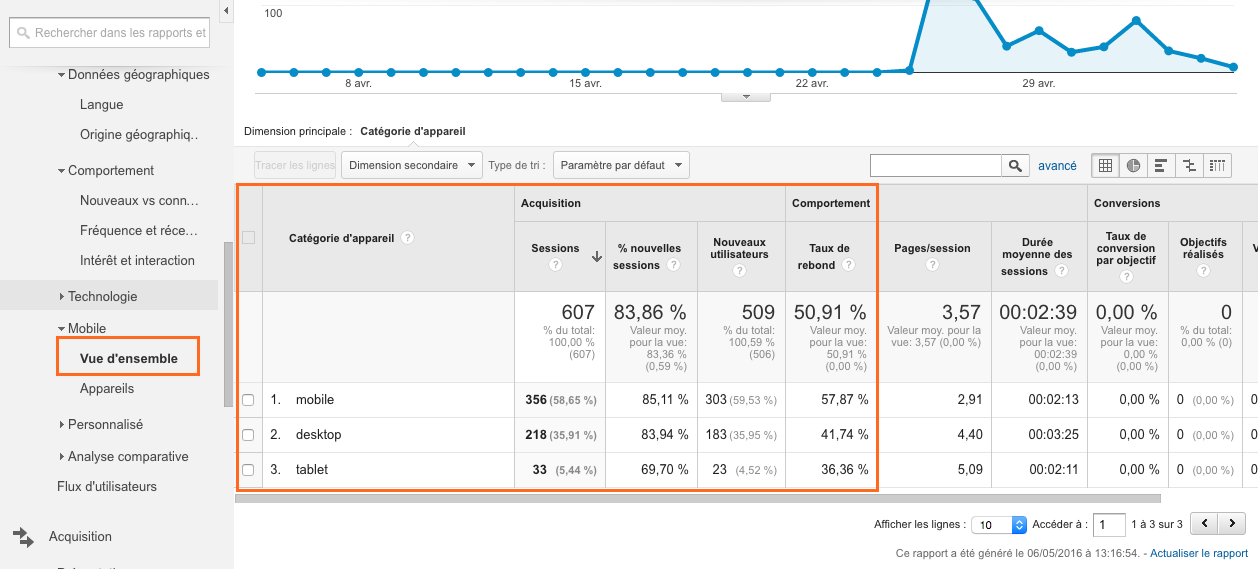 mobile google analytics acquisition