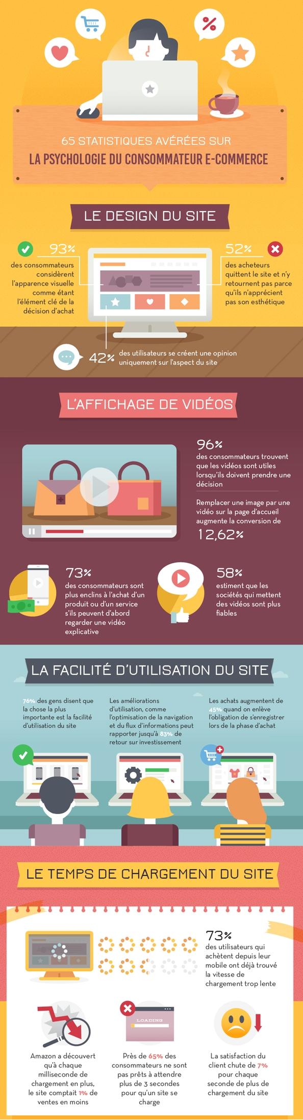 Infographie - Psychologie consommateur e-commerce coupé 2