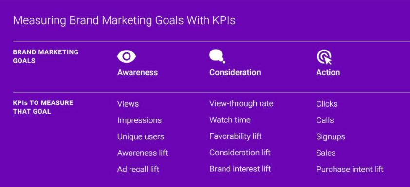 KPI Mesure