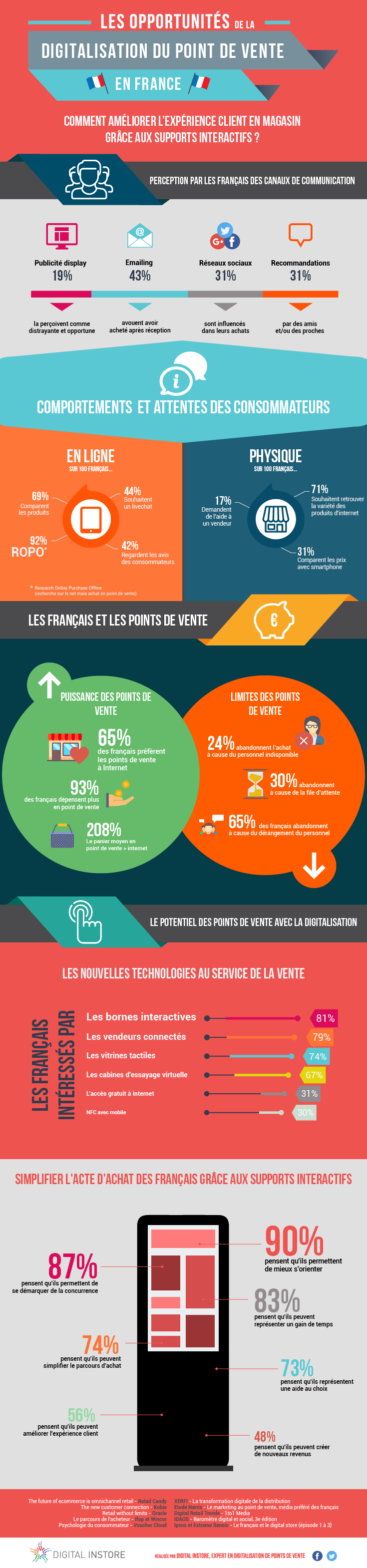 Digitalisation point de vente Infographie