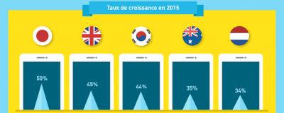 E-commerce mobile : 17 chiffres clés essentiels
