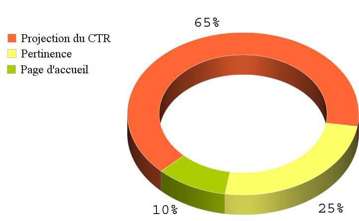 estimation des composants du QS