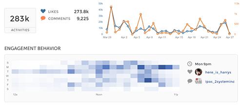 union-metrics-instagram-chart