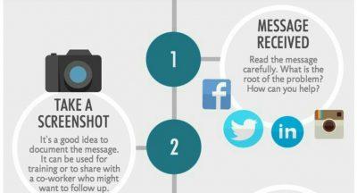 6 conseils pour gérer les commentaires négatifs sur les réseaux sociaux
