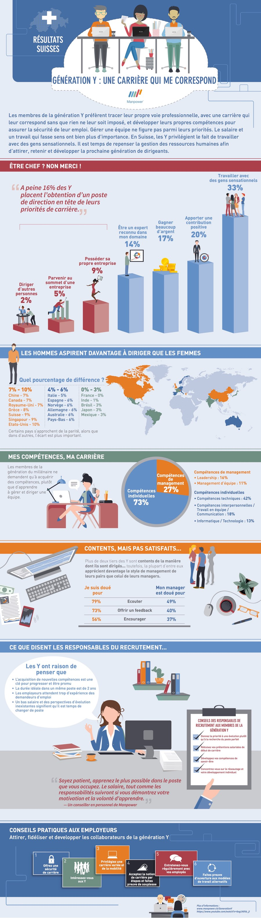 Infographie carriere manpower suisse