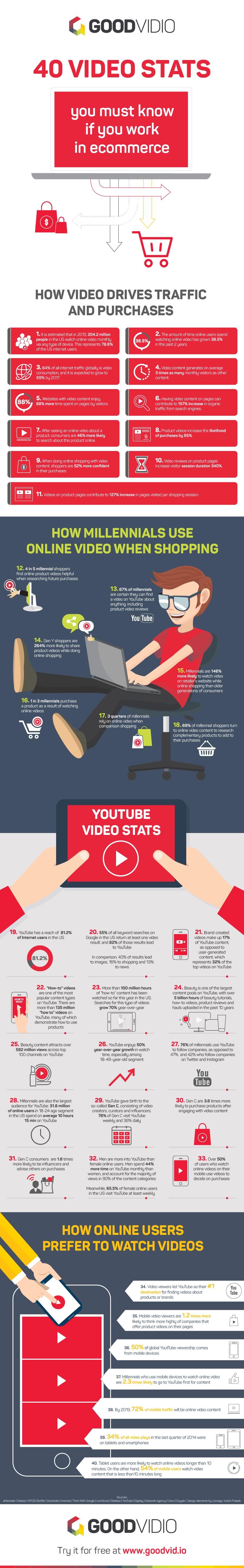 Infographie vidéo ecommerce