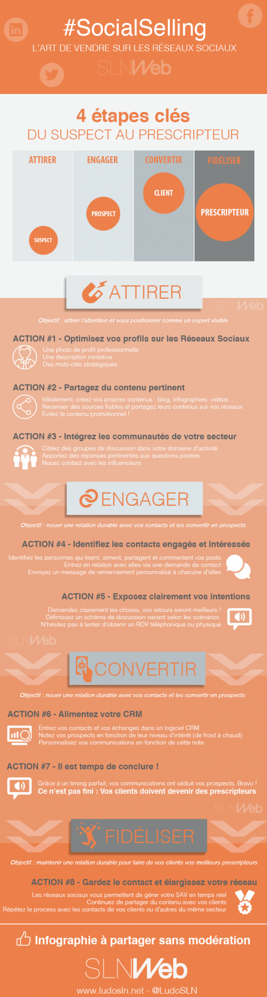 Social Selling - Infographie LudoSLN