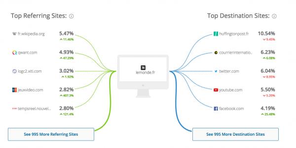 SimilarWeb Sources de trafic