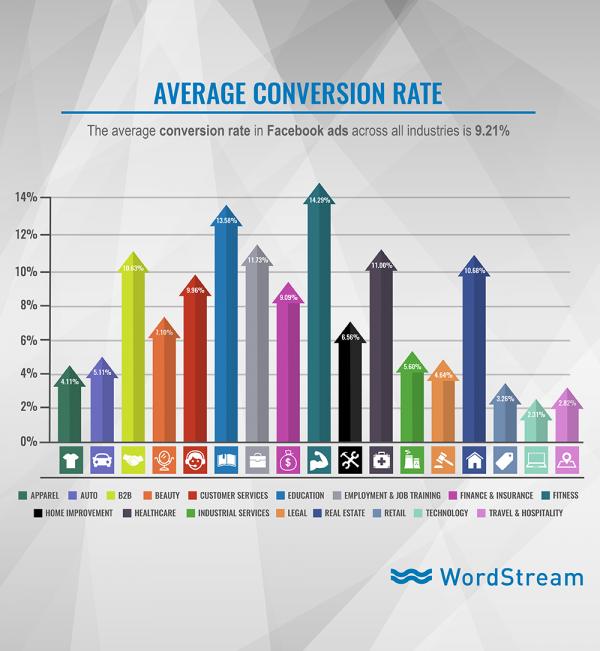 Taux de conversion moyen Facebook Ads