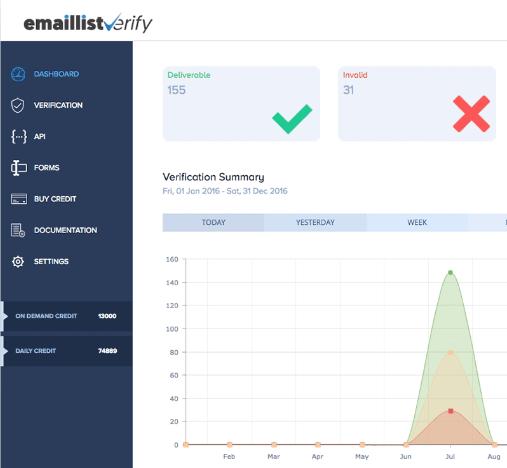 Email ergonomie