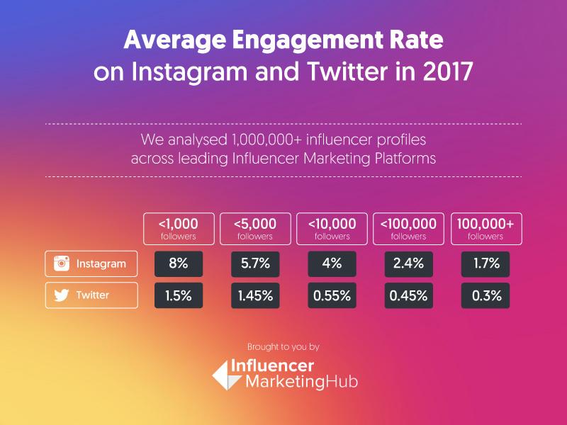 Instagram taux d'engagement moyen