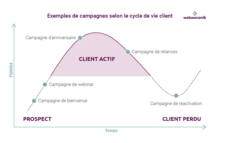 cycle marketing automation