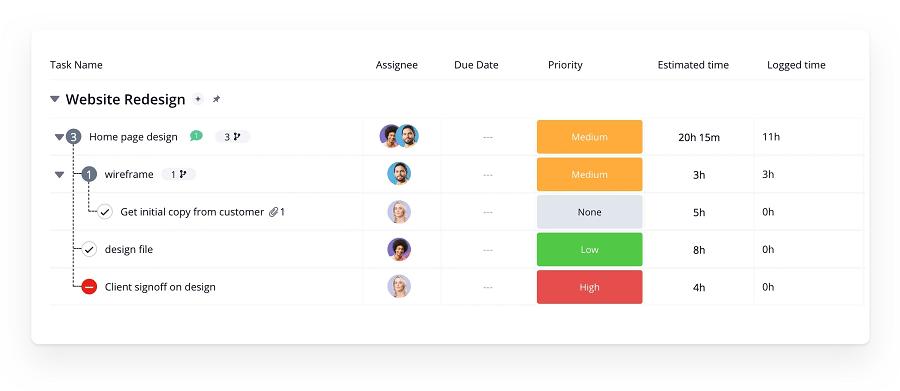 Avis sur Teamwork, le logiciel de gestion de projet